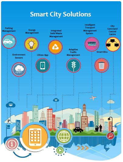 Smart City Solutions – Innosoft Solutions